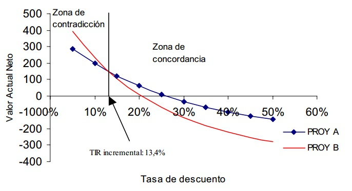 TIR incremental