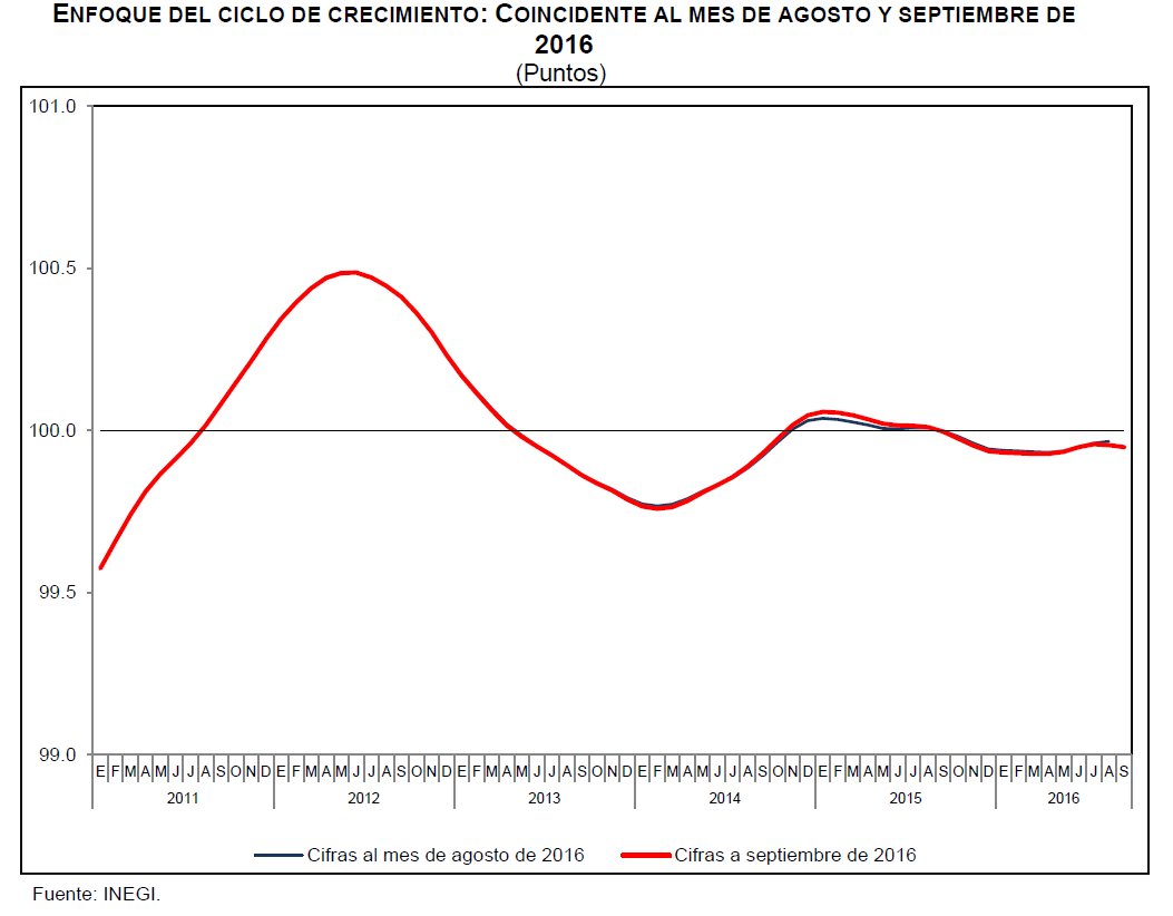 indicador-coincidente-agosto-septiembre-2016