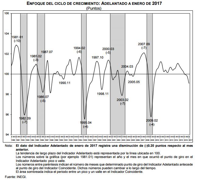 indicador coincidente enero 2017