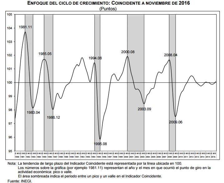 indicador coincidente noviembre 2016