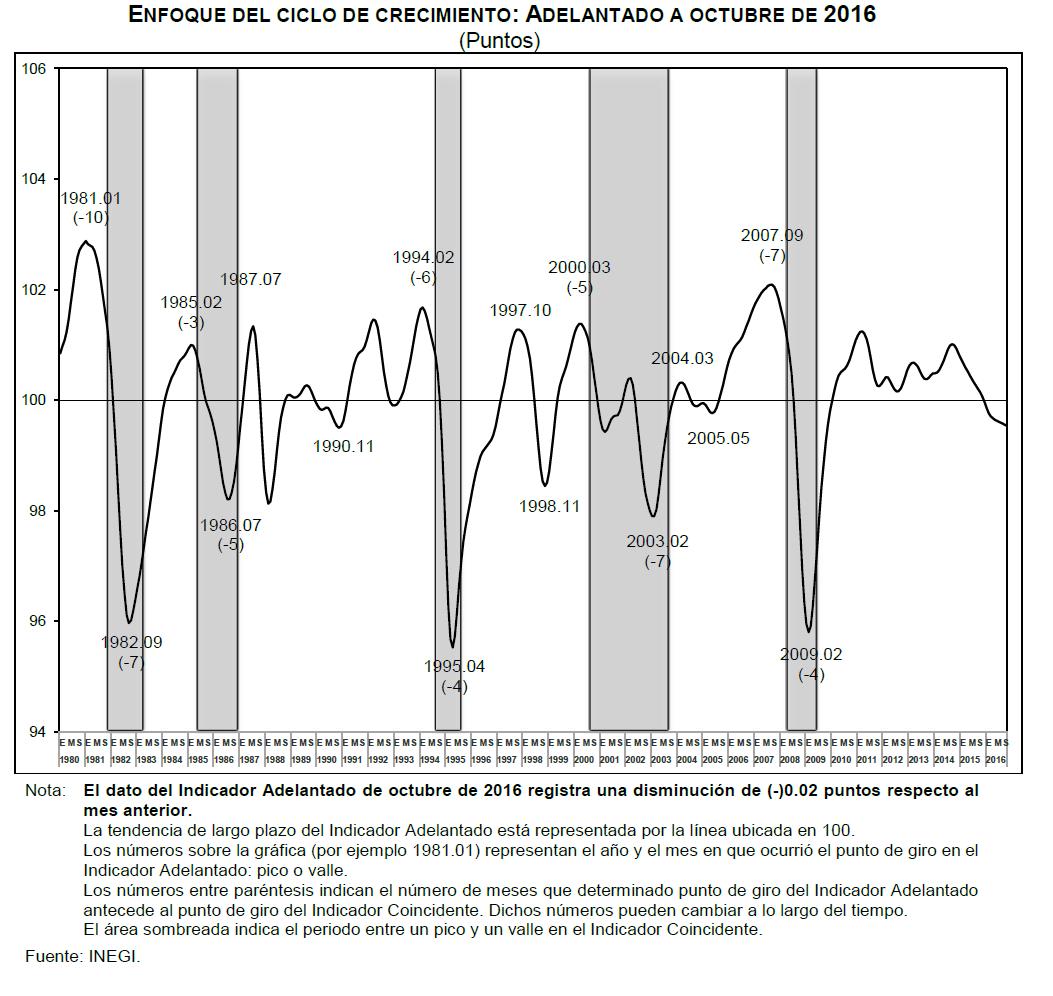 indicador-coincidente-octubre-2016
