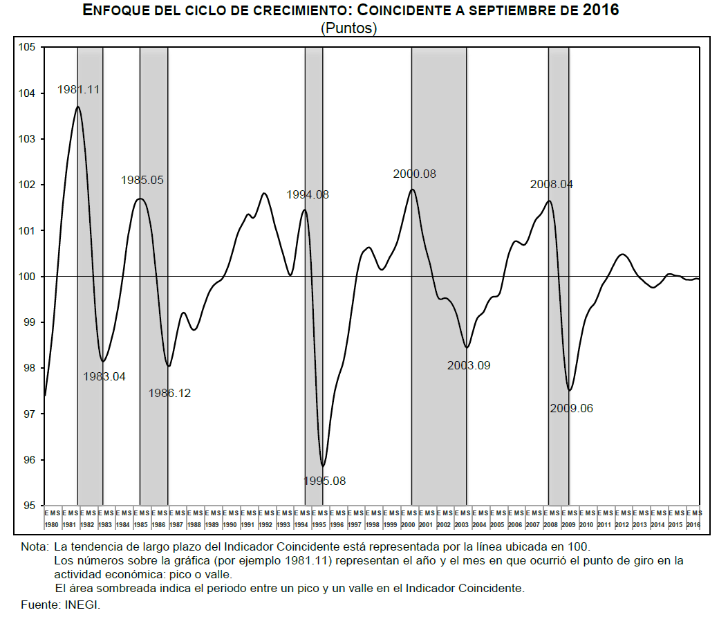 indicador-coincidente-septiembre-2016