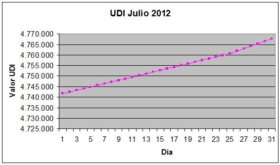 udi julio 2012