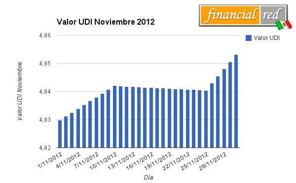 valor udi noviembre 2012